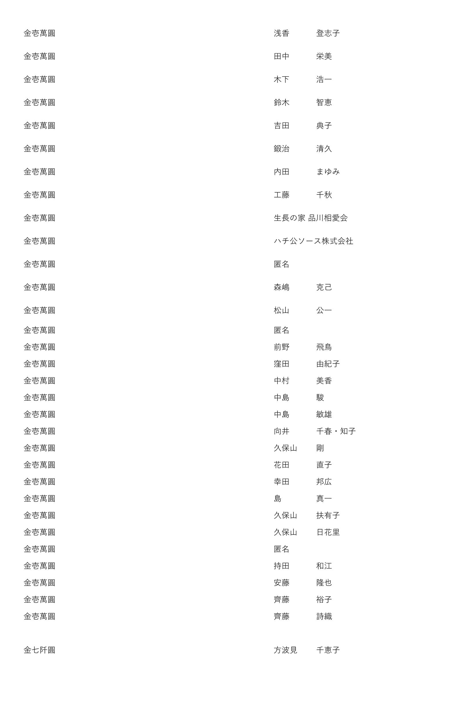 御鎮座七百年記念事業奉賛者御芳名簿14