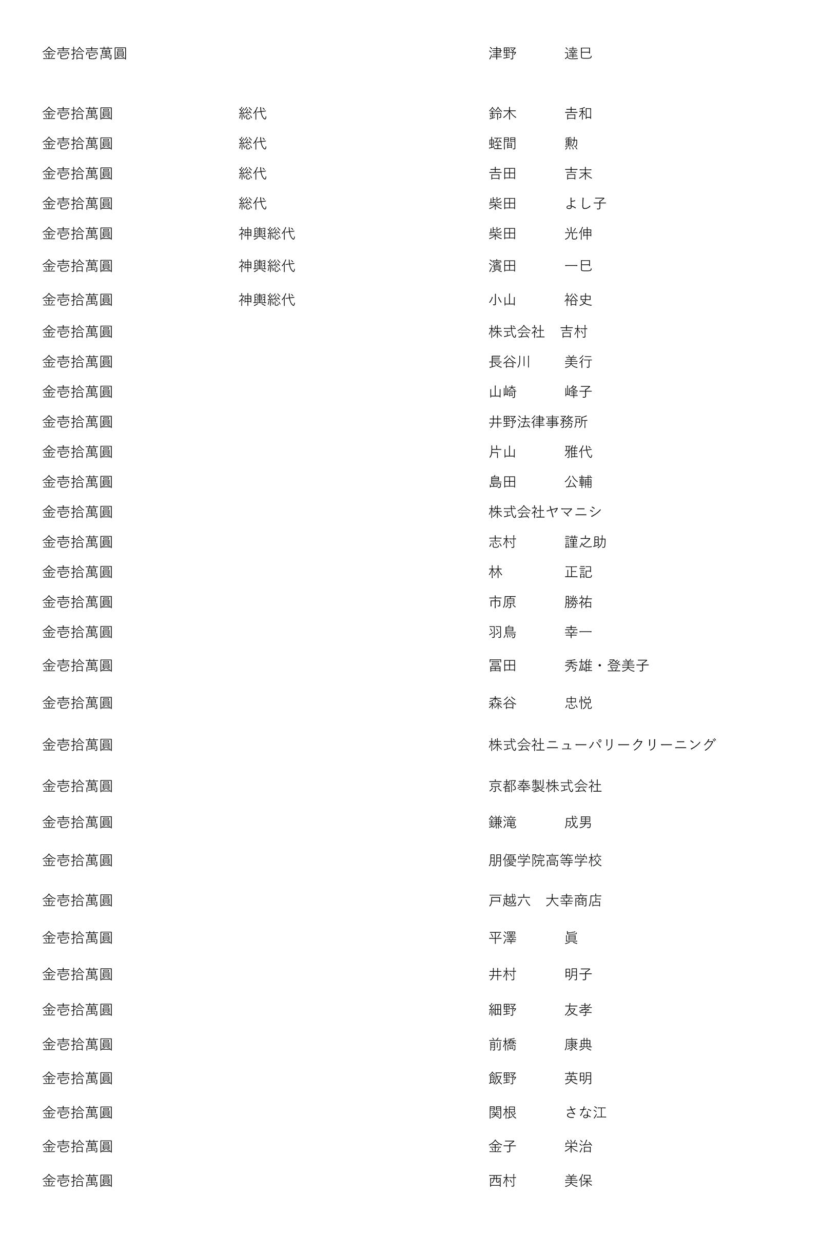 御鎮座七百年記念事業奉賛者御芳名簿3