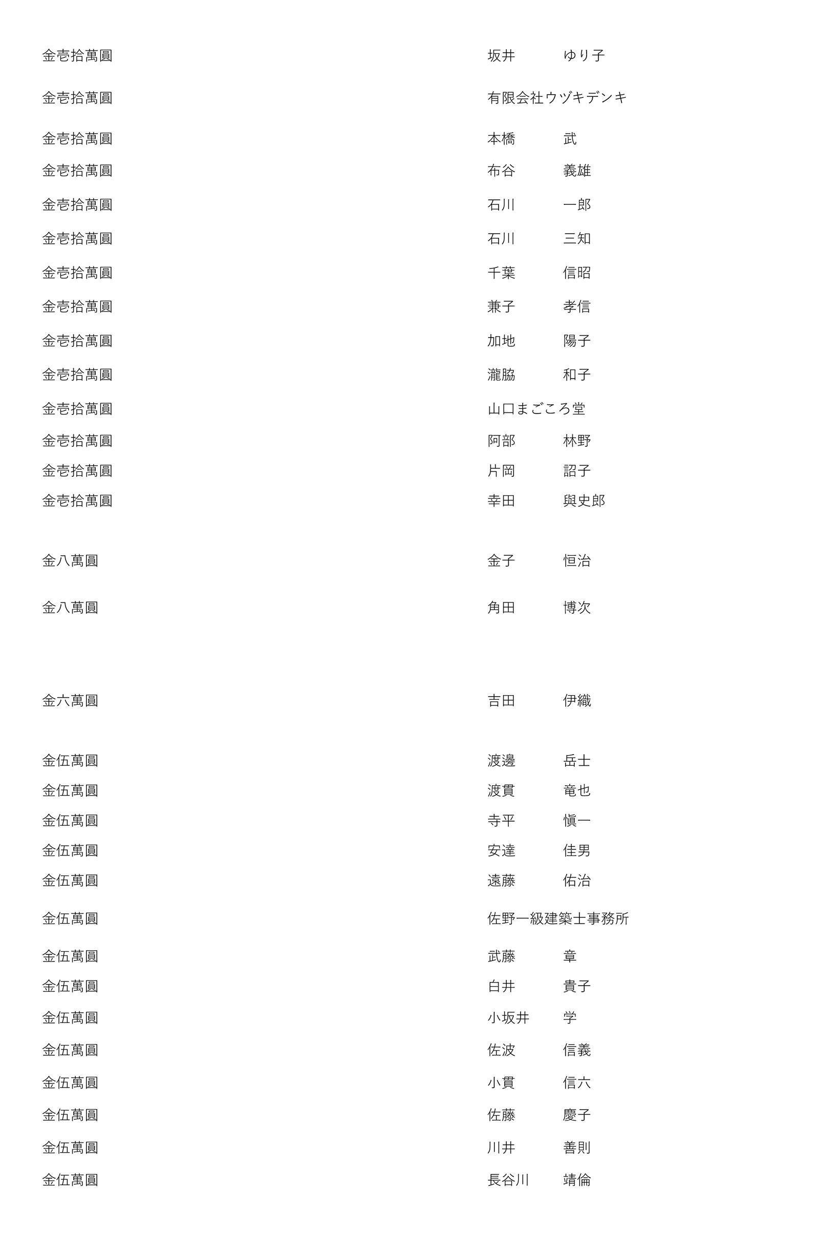 御鎮座七百年記念事業奉賛者御芳名簿4