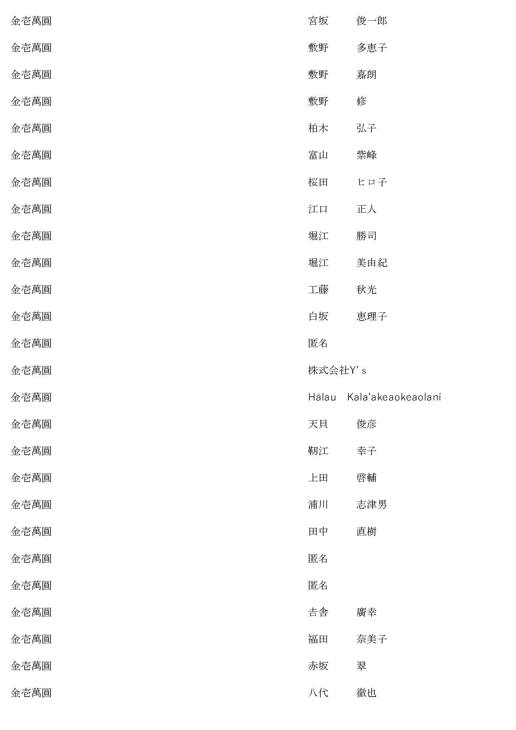 御鎮座七百年記念事業奉賛者御芳名簿10