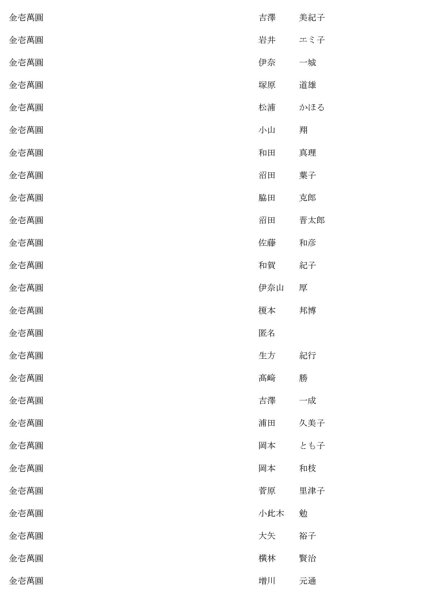 御鎮座七百年記念事業奉賛者御芳名簿11