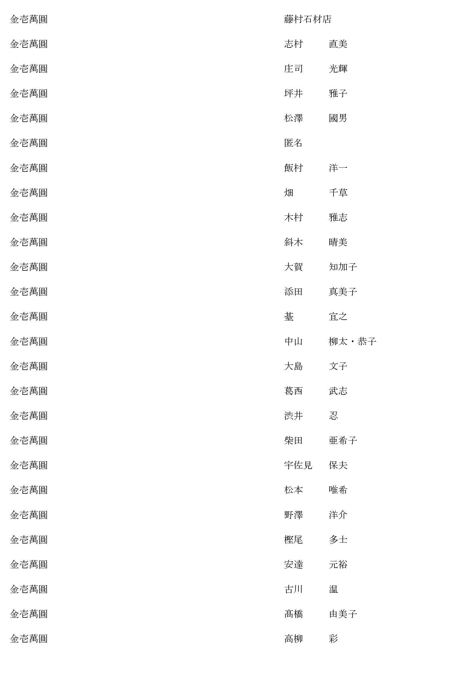 御鎮座七百年記念事業奉賛者御芳名簿13