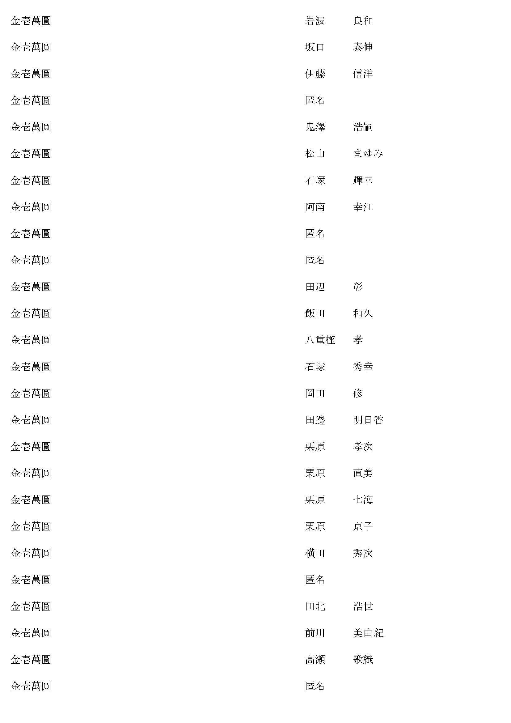 御鎮座七百年記念事業奉賛者御芳名簿15