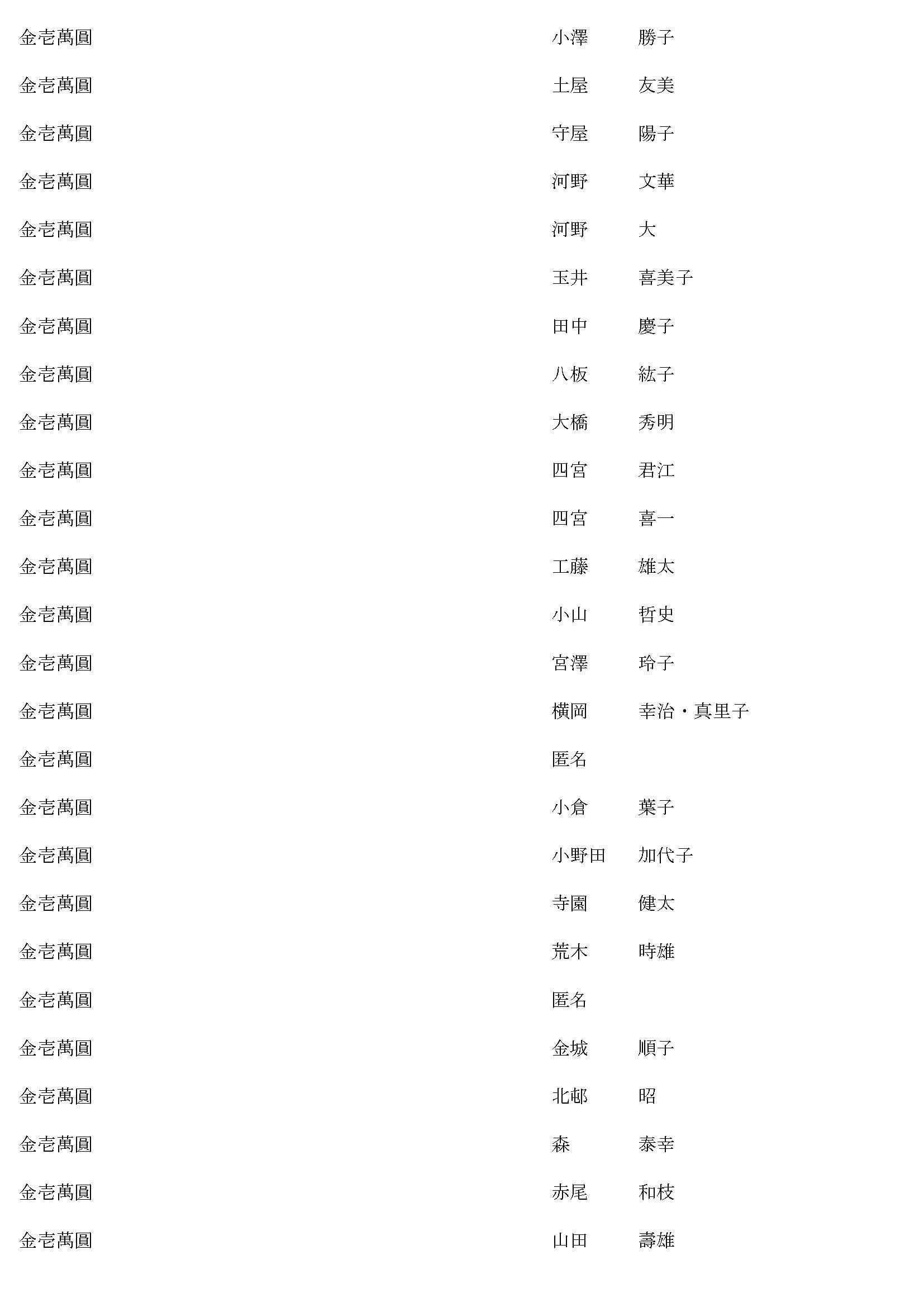 御鎮座七百年記念事業奉賛者御芳名簿16