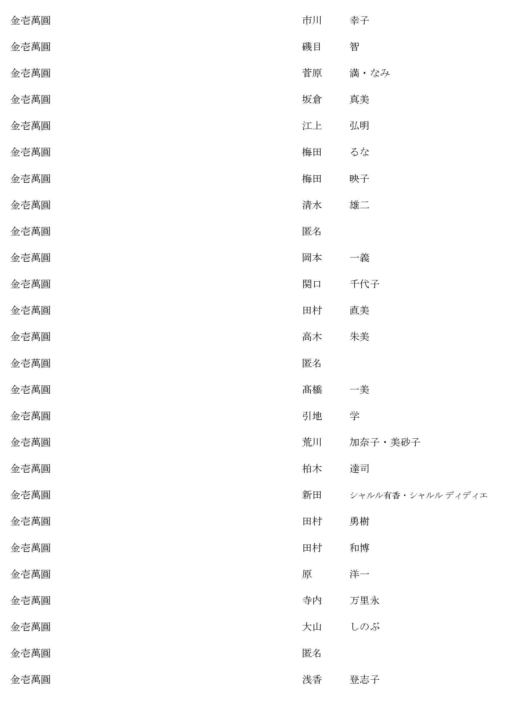 御鎮座七百年記念事業奉賛者御芳名簿18