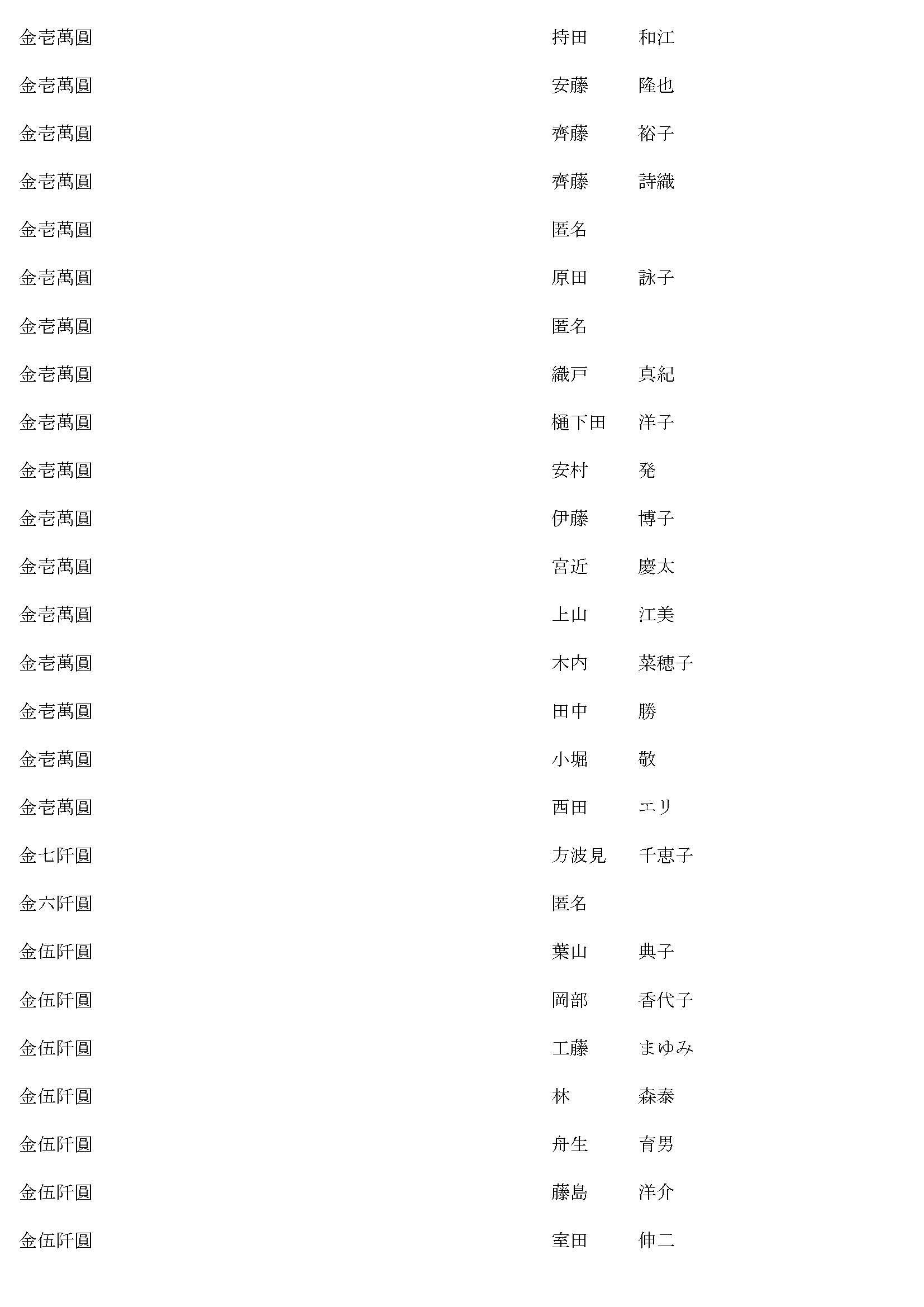 御鎮座七百年記念事業奉賛者御芳名簿20