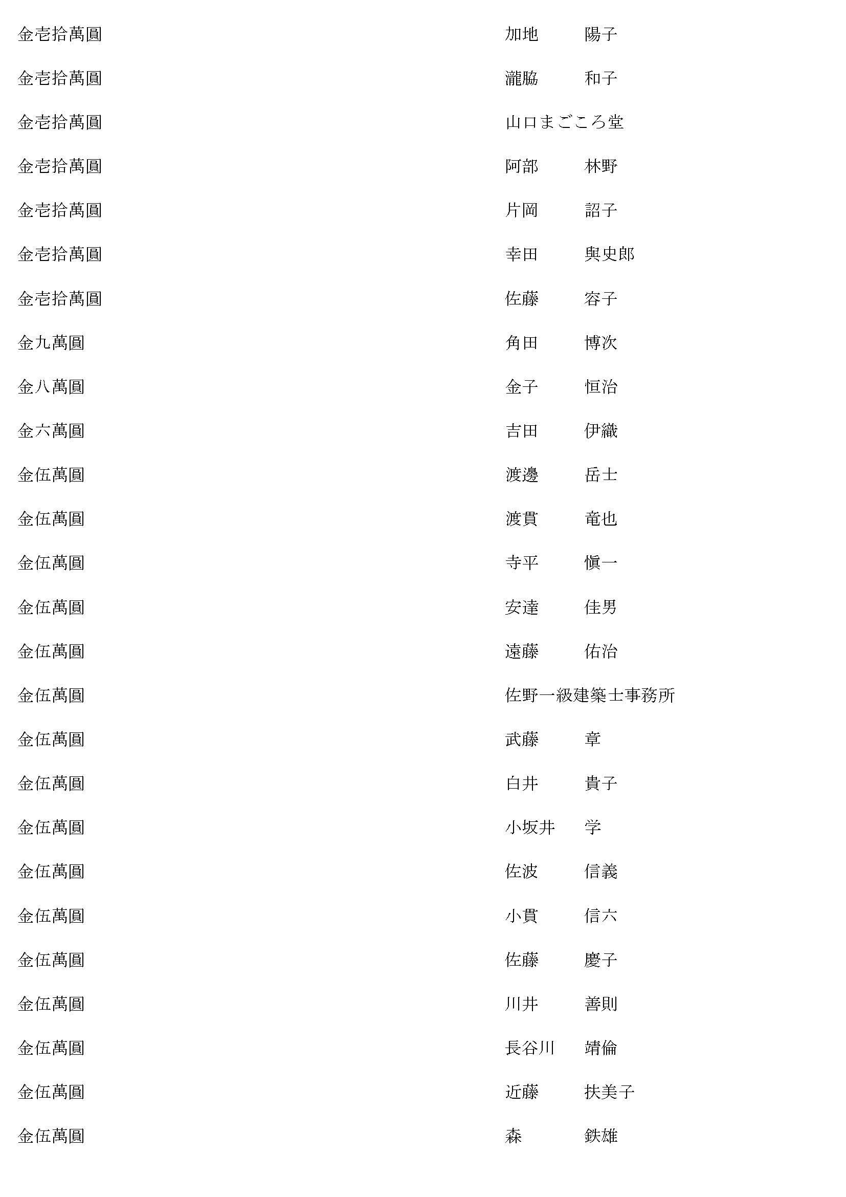 御鎮座七百年記念事業奉賛者御芳名簿5