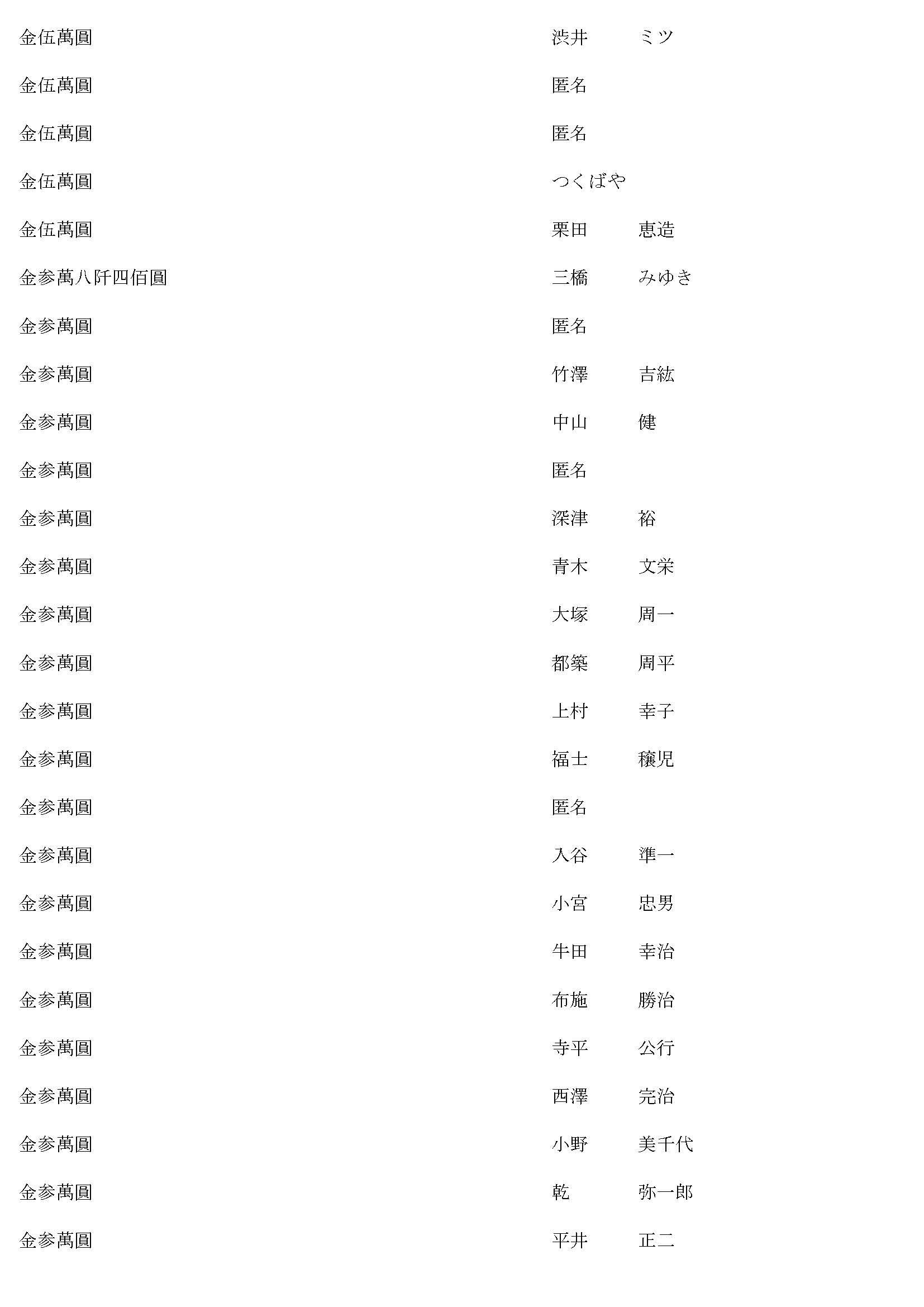御鎮座七百年記念事業奉賛者御芳名簿6