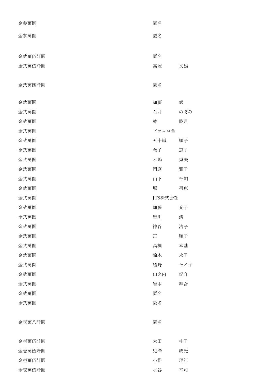 御鎮座七百年記念事業奉賛者御芳名簿7
