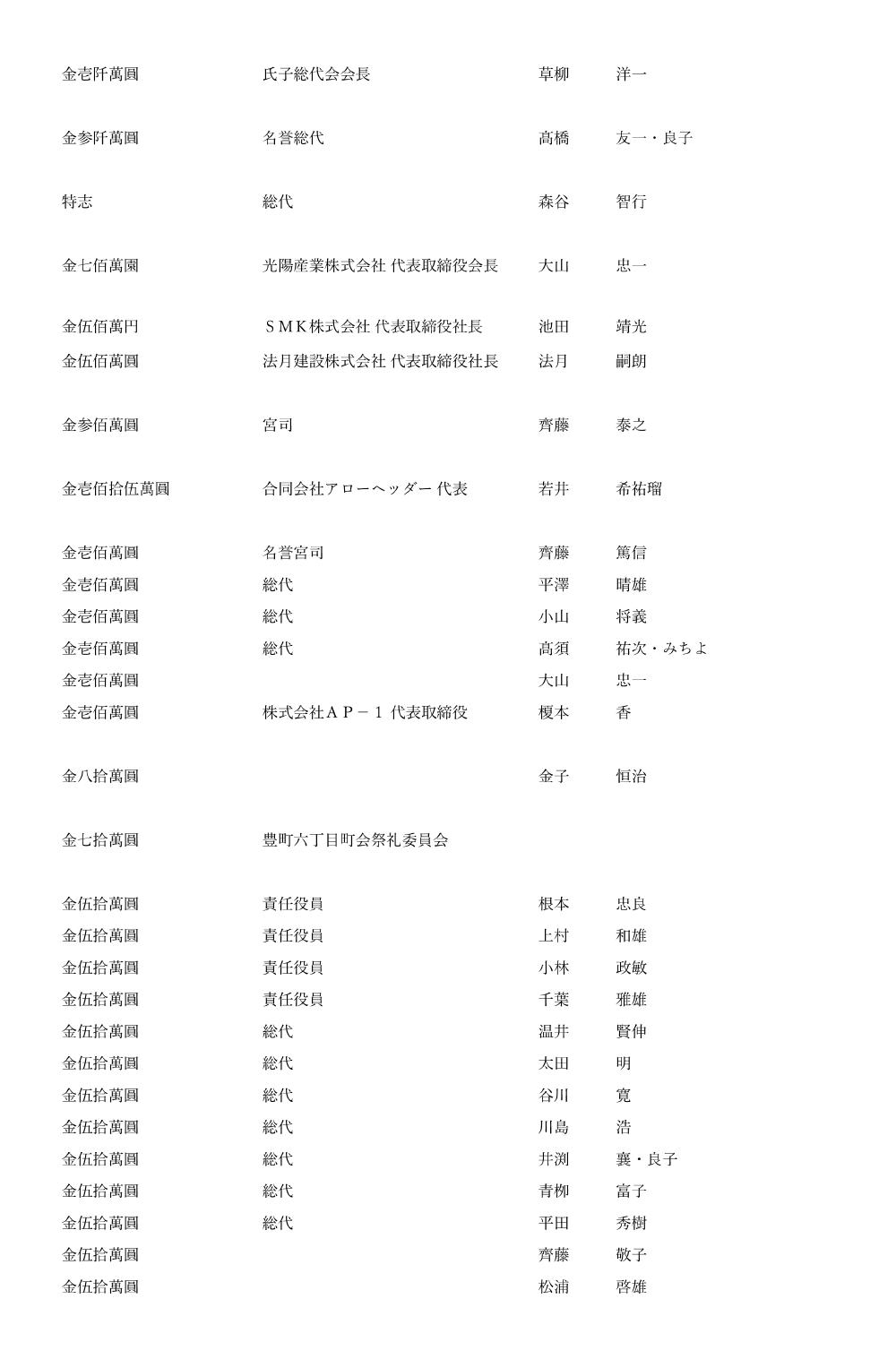 御鎮座七百年記念事業奉賛者御芳名簿1
