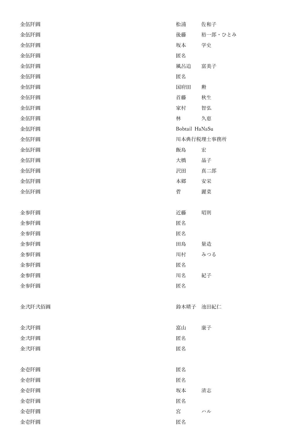 御鎮座七百年記念事業奉賛者御芳名簿21