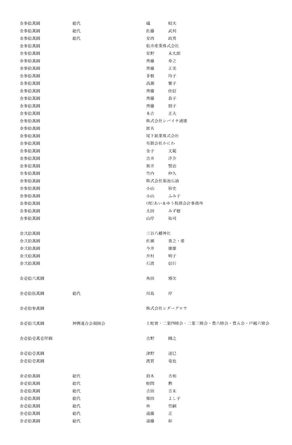 御鎮座七百年記念事業奉賛者御芳名簿2